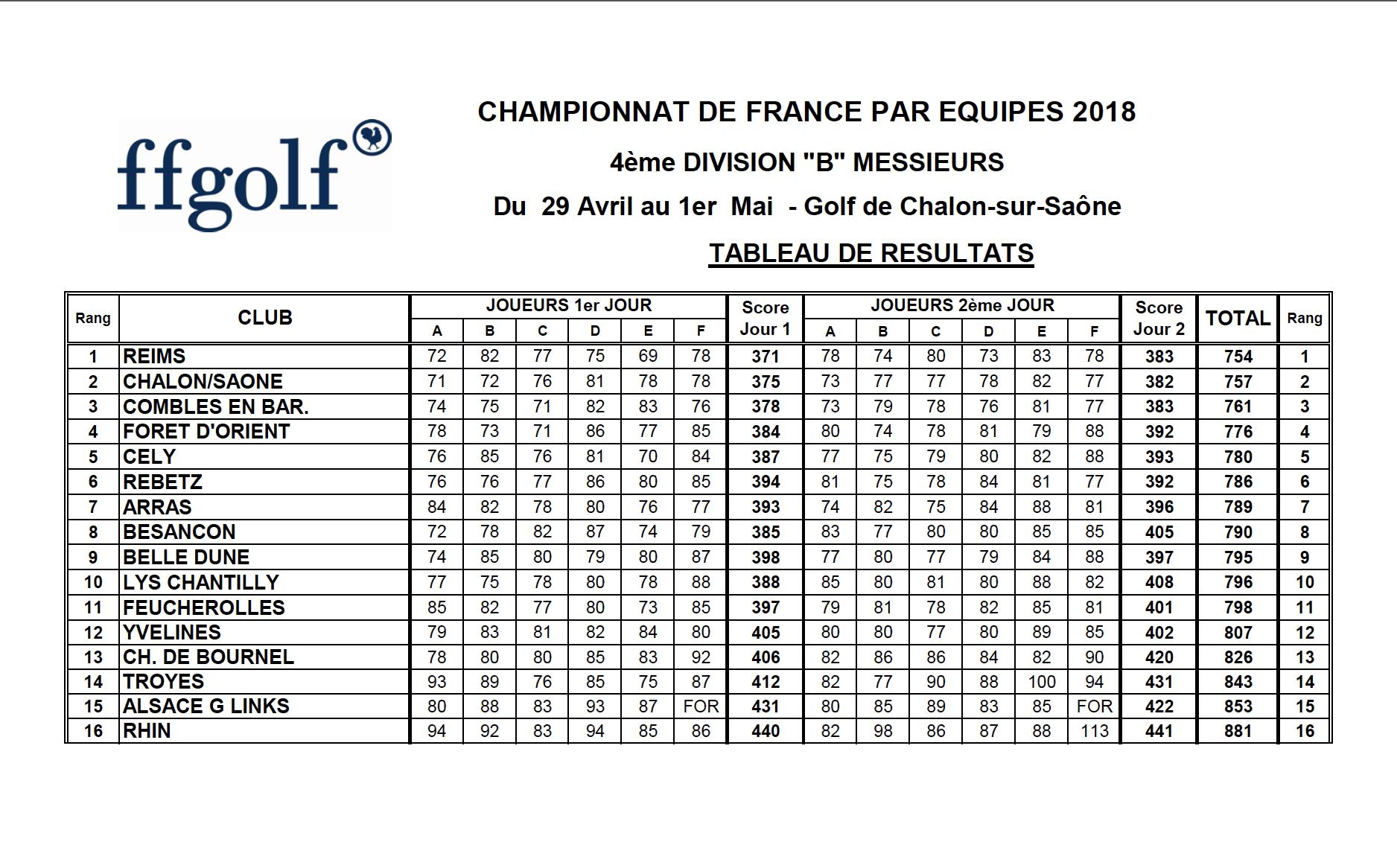 Championnat de France par équipes 4ème Division Messieurs